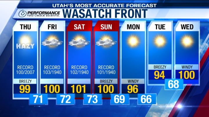 Wasatch Extended Forecast